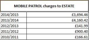Mobile Patrol Charges Table